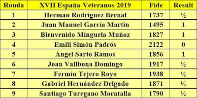 Contrincantes de Jaume Anguera en el Campeonato de España de Veteranos Calpe-2019