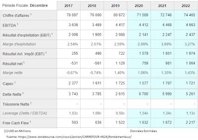 Carrefour evolución de negocio