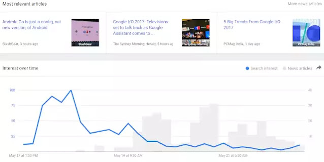 use Google Trend Tool