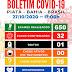 Boa Notícia:  Das 32 pessoas infectadas pela covid-19 em Piatã, 31  estão curadas