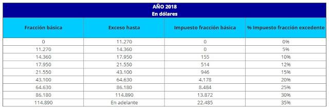 tabla de tarifas para el Impuesto a la Renta 2018