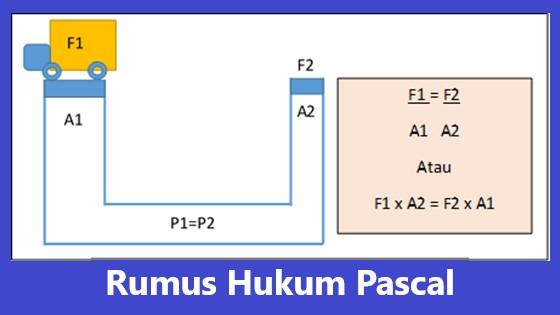 persamaan matematika hukum pascal, p1=p2