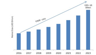 نمو سوق BPM