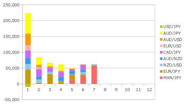2019年7月までのFXの運用成績