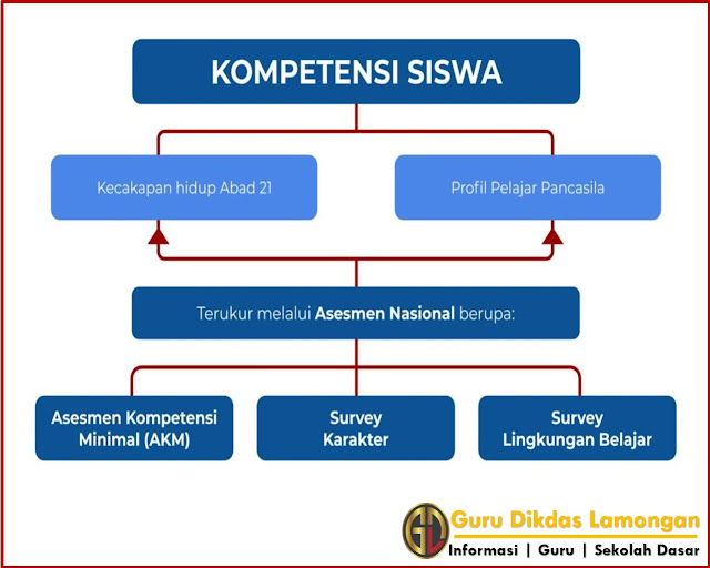 Bimtek AKM SMP Tahap 1 Orientasi Guru Belajar Seri Asesmen Kompetensi Minimum