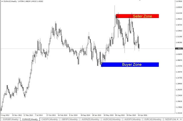 Forex Outlook, EURAUD Weekly Chart