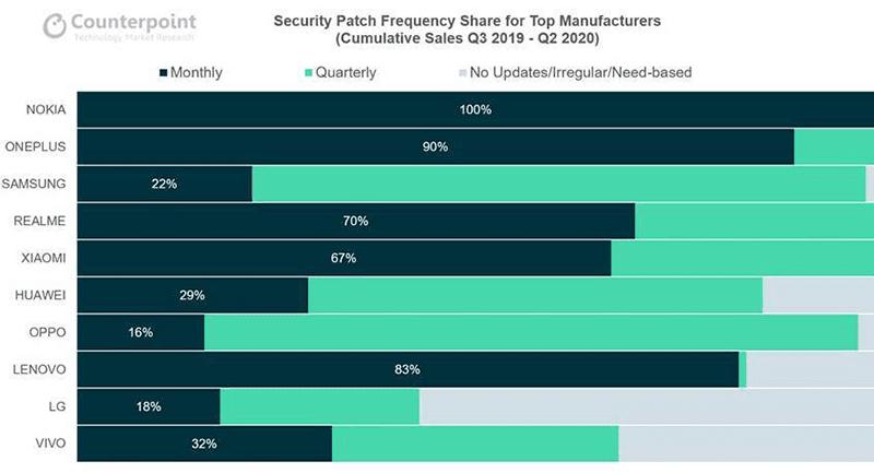 Security update data