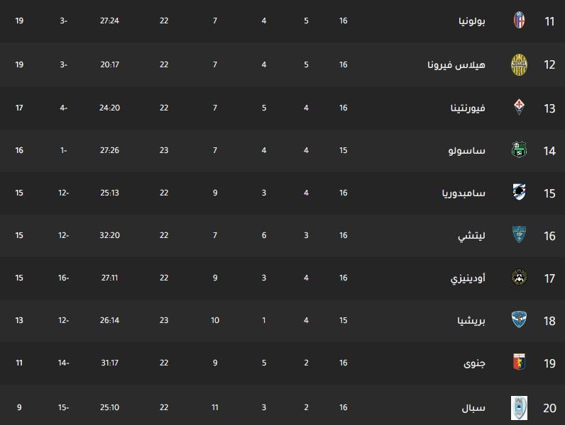 جدول ترتيب فرق الدوري الايطالي اليوم بتاريخ 16-12-2019