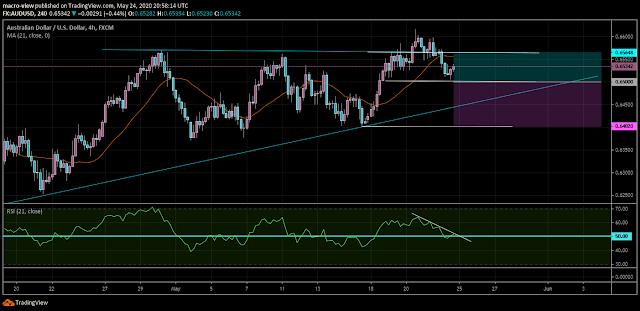 توقعات أسعار الدولار الأسترالي/الدولار الأمريكي - الدولار الأسترالي يتراجع4