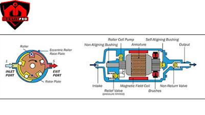 Memahami Electric Fuel Pump Pada Mesin EFI