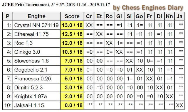 JCER (Jurek Chess Engines Rating) tournaments - Page 20 2019.11.16.JCERFritzTournament.html