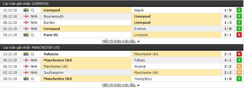 Chuyên gia soi kèo Liverpool vs Man United, 23h ngày 16/12/2018 Liverpool3