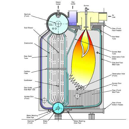 Marine Engineering 360: Marine Boiler: Types of Burner