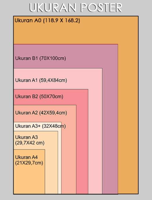 Ukuran Poster Standar Yang Banyak Di Pakai 15+ Ukuran Poster Standar Yang Sering Digunakan