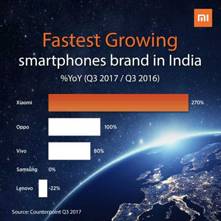 Xiaomi Menjadi Brand No 1 di India