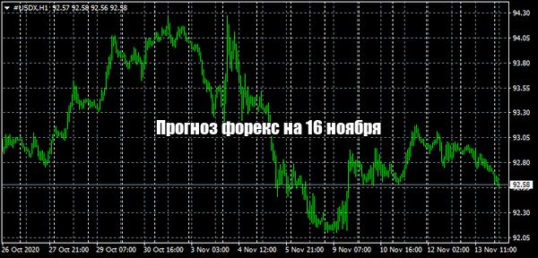 Прогноз форекс на сегодня (16.11.2020)