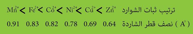 ترتيب ثبات أو استقرار معقدات الشوارد المعدنية ذات الشحنة +2
