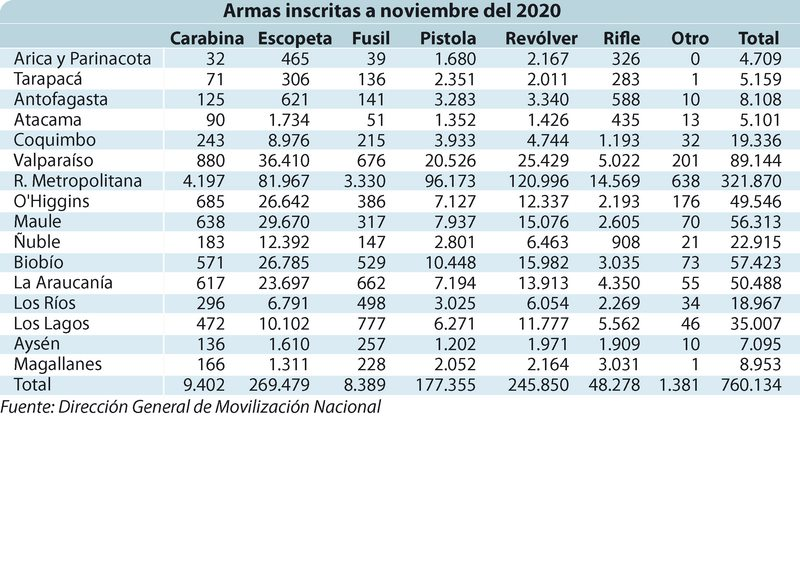 Cuántas armas hay en Chile y en manos de quiénes están