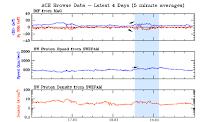 Zapis warunków wiatru słonecznego z DSCOVR z dnia 18 marca - widoczna zmiana w wartościach Bt, Bz i prędkości (niebieskie tło) podczas której to zaistniał stan burzy magnetycznej. Przez pierwsze trzy godziny burza osiągała kategorię G1, kolejne trzy godziny kategorię G2 i ostatnie trzy godziny ponownie kategorię G1, po czym zjawisko zakończyło się. Była to pierwsza burza magnetyczna tego roku zakończona widocznością zórz polarnych z terenu Polski. Credits: DSCOVR