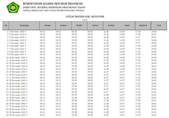 Jadwal Imsakiyah Ramadhan 1442 H Kabupaten Wonogiri, Provinsi Jawa Tengah