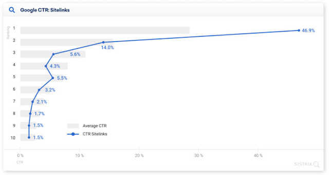 Une extension de liens sitelink dans les résultats de recherche est trouvée pour stimuler le taux de clics.