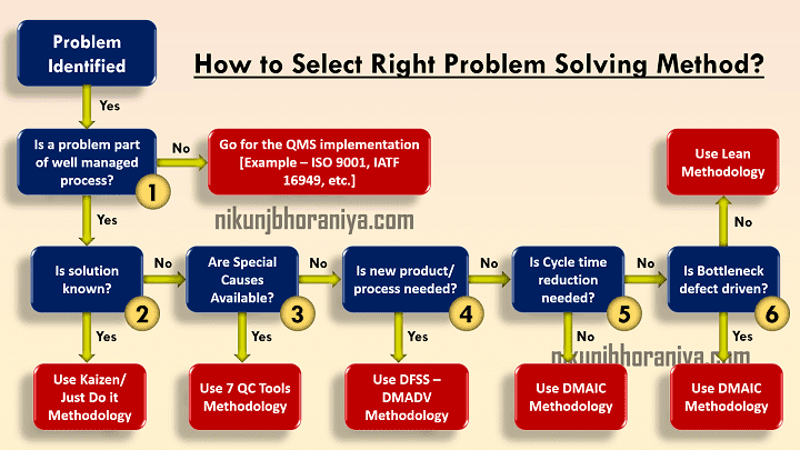 How to select right problem solving method