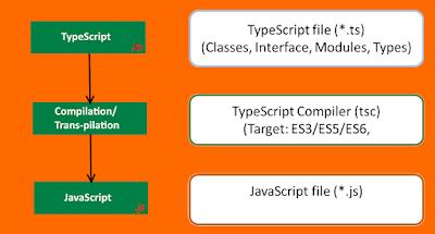typescript compilation