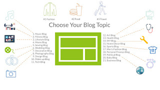 Choose Your Blog Topic