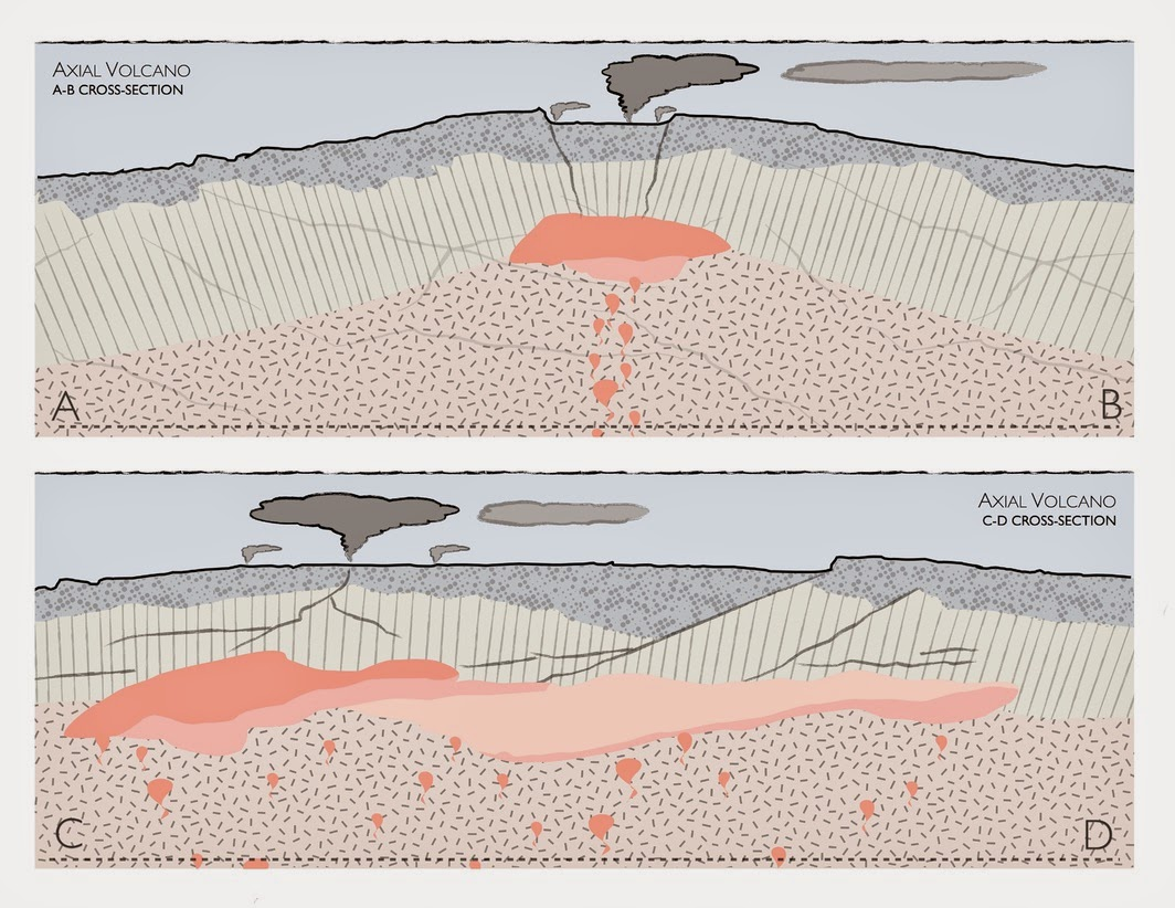 Culture volcan possible ruption sur le volcan axial seamount for Chambre magmatique