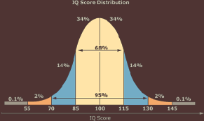 IQ chart
