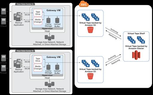 what is storage gateway in AWS