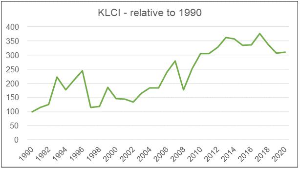 KLCI relative to 1990