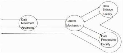 Proses Pengolahan Data Dari Unit Penyimpanan ke input output[I/O]