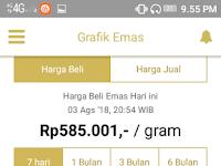 Aplikasi buat tanam saham investasi emas terbaik