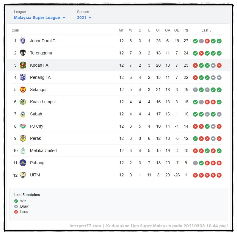 Picture of the Malaysian Super League standings at 20210508 at 10:44 am