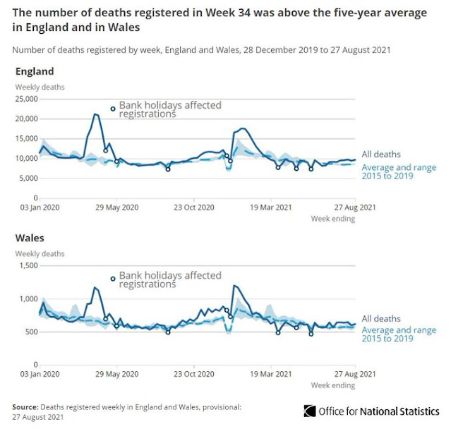 070921 ONS excess deaths report 2 charts - England and wales