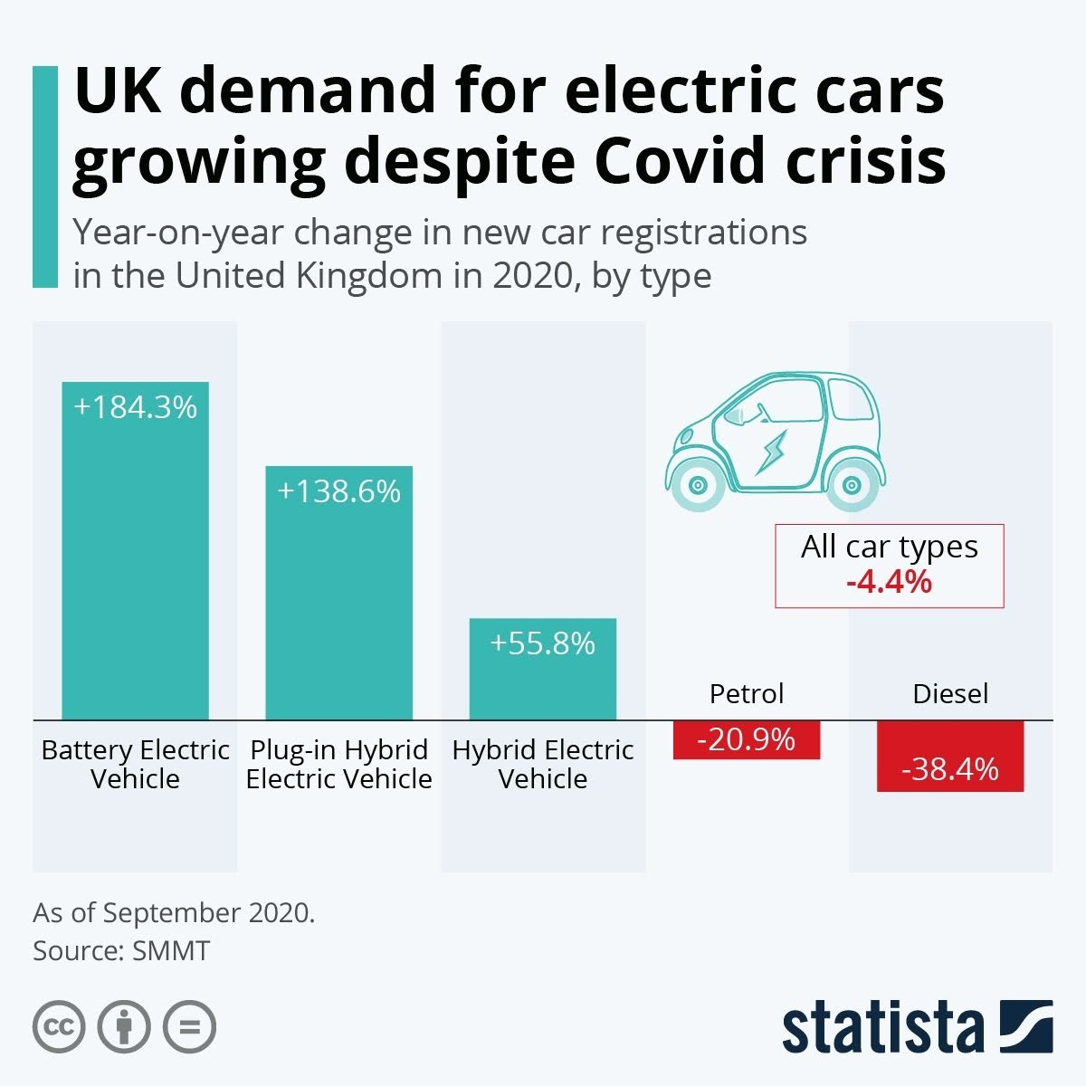 uk-demand-for-electric-cars-growing-despite-covid-crisis-infographic