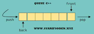 Pengertian Queue Dalam C++