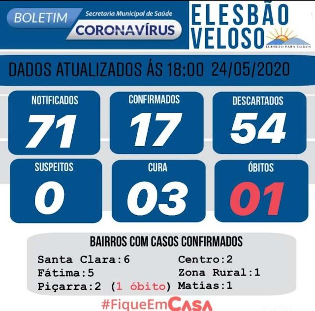 Elesbão Veloso contabiliza 17 casos do novo coronavírus.