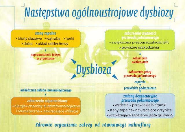 dysbioza i konsekwencje zdrowotne