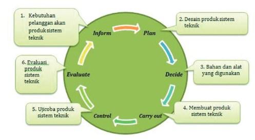Materi Wirausaha Produk Rekayasa Sistem Teknik