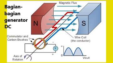 generator DC tersusun atas magnet, lilitan kawat, inti besi dan cincin belah