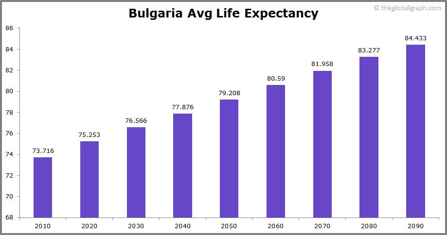 Bulgaria  Avg Life Expectancy