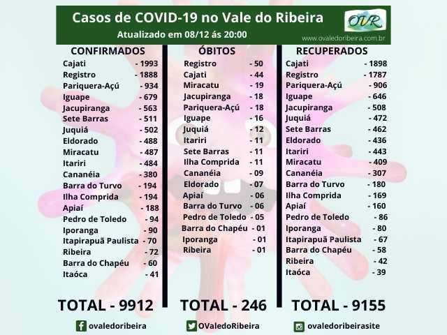 Vale do Ribeira soma 9912 casos positivos, 9155 recuperados e 246 mortes do Coronavírus - Covid-19