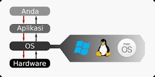 Apa itu Operating System-OS? Apa saja contohnya?