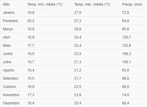 Tabela Climática de Hanga Hoa, Ilha de Páscoa