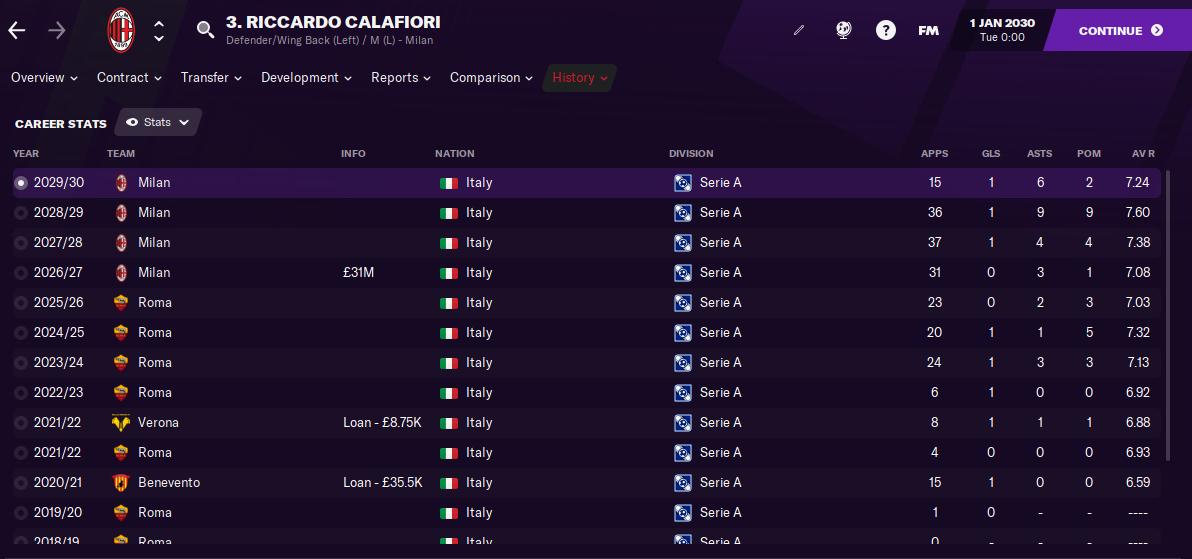 FM21 Riccardo Calafiori Stats