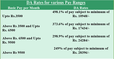 da-rates-for-various-pay-ranges