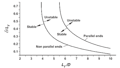 Critical buckling curves for two types of end condition