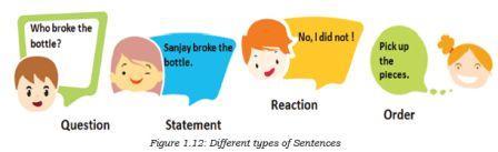Communication Skills Class 9 Notes